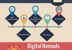 What is Digital Nomad